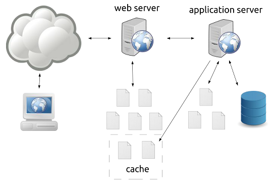 web server with caching